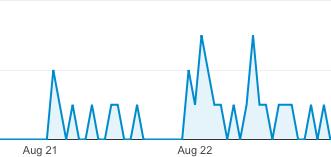 tasa de interacción con anuncios móviles