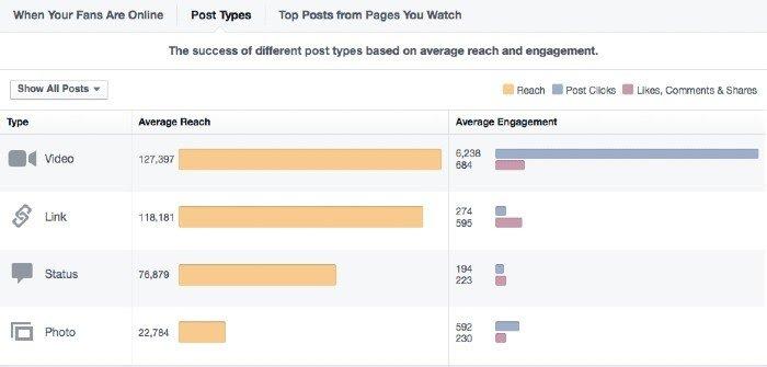 Participación en publicaciones de Facebook Watch