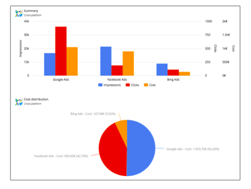 gráficos de automatización ninja ppc