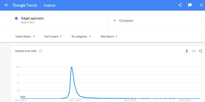 Estrategias avanzadas de marketing de afiliados de Google Trends