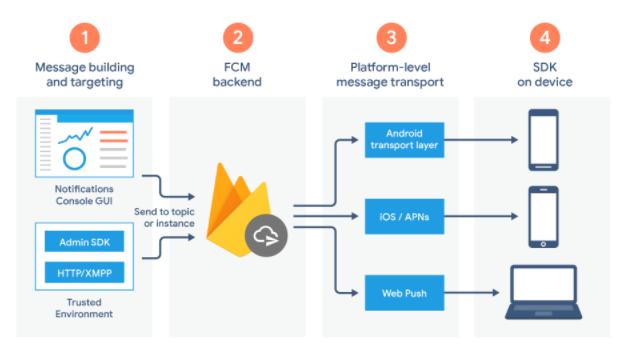 Análisis de aplicaciones móviles Cómo funciona Firebase