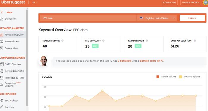Captura de pantalla de Ubersuggest para datos publicitarios de ppc