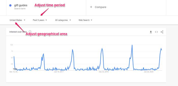 utilizar las tendencias de Google para los datos publicitarios de ppc