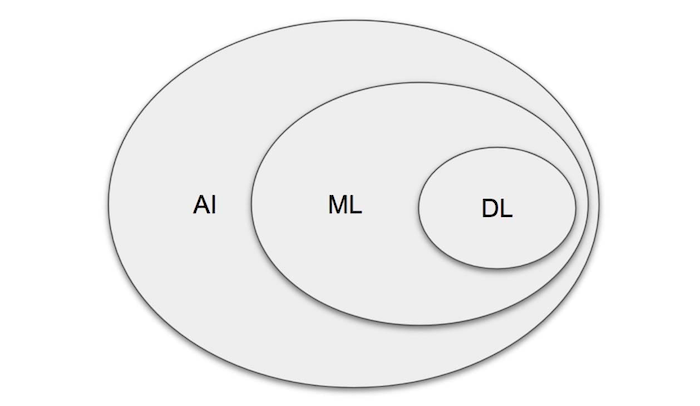 Procesamiento del lenguaje natural vs IA vs aprendizaje automático