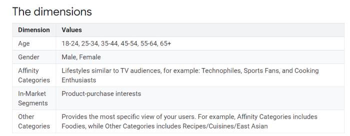 Datos demográficos e intereses de Google Analytics para el marketing de afiliación avanzado