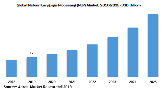 Valor general del procesamiento del lenguaje natural