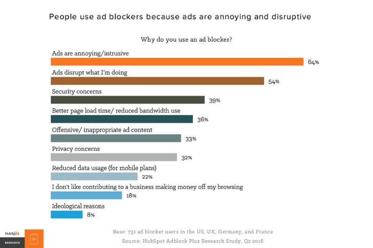¿Por qué utiliza una guía gráfica de bloqueadores de anuncios para anuncios móviles?