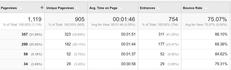 """ejemplo de la herramienta de panel de control de Google GA """"class ="""" wp-image-21269 """"width ="""" 607 """"height ="""" 186 """"srcset ="""" https://neilpatel.com/wp-content/uploads/2016/ 09 / imagen09-14. png 809w, https://neilpatel.com/wp-content/uploads/2016/09/image09-14-350x107.png 350w, https://neilpatel.com/wp-content/uploads/2016/09/image09- 14-768x235.png 768w, https://neilpatel.com/wp-content/uploads/2016/09/image09-14-700x215.png 700w """"tamaños ="""" (ancho máximo: 607px) 100vw, 607px"""