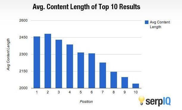 Longitud del contenido de sesgo de Google
