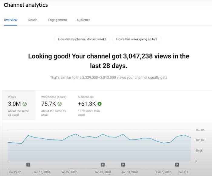 Auditoría de YouTube Analice el rendimiento de su KPI