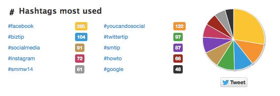 twitter para SEO cómo encontrar los mejores hashtags