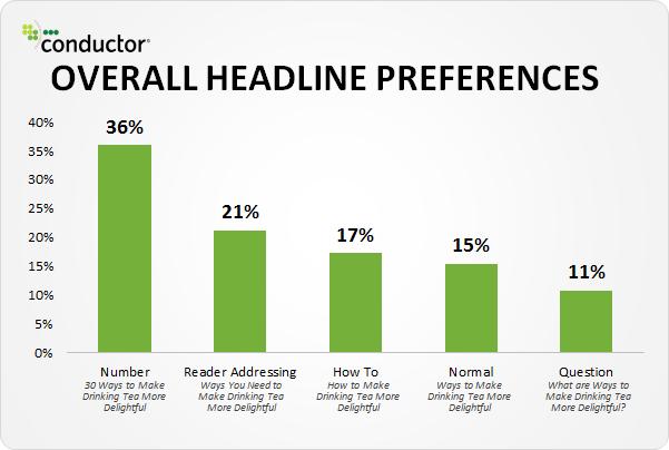 gráfico de barras de preferencias de título