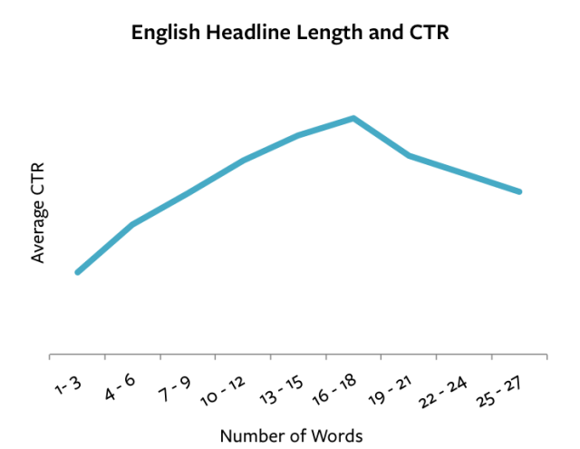 Gráfico que muestra el número de palabras más adecuadas para un título eficaz.