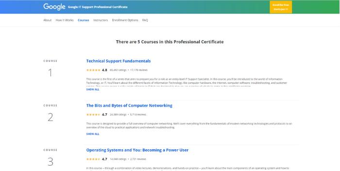 Certificados de Google: distribución de cursos