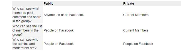 """Facebook portée organique Paramètres de confidentialité du groupe facebook """"class ="""" wp-image-102518 """"srcset ="""" https://neilpatel.com/wp-content/uploads/2021/01/facebook-organic-reach-facebook-group-privacy- settings-700x206.png 700w, https://neilpatel.com/wp-content/uploads/2021/01/facebook-organic-reach-facebook-group-privacy-settings-350x103.png 350w, https: // neilpatel. com / wp-content / uploads / 2021/01 / facebook-organic-reach-facebook-group-privacy-settings-768x226.png 768w, https://neilpatel.com/wp-content/uploads/2021/01/facebook -organic-reach-facebook-group-privacy-settings.png 778w """"tailles ="""" (largeur max: 700px) 100vw, 700px"""