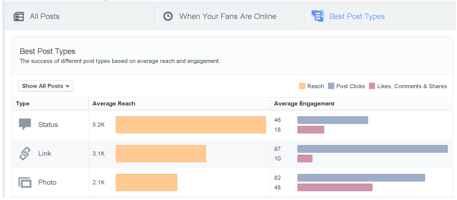 """facebook organic reach with links"""" width=""""700"""" height=""""300"""