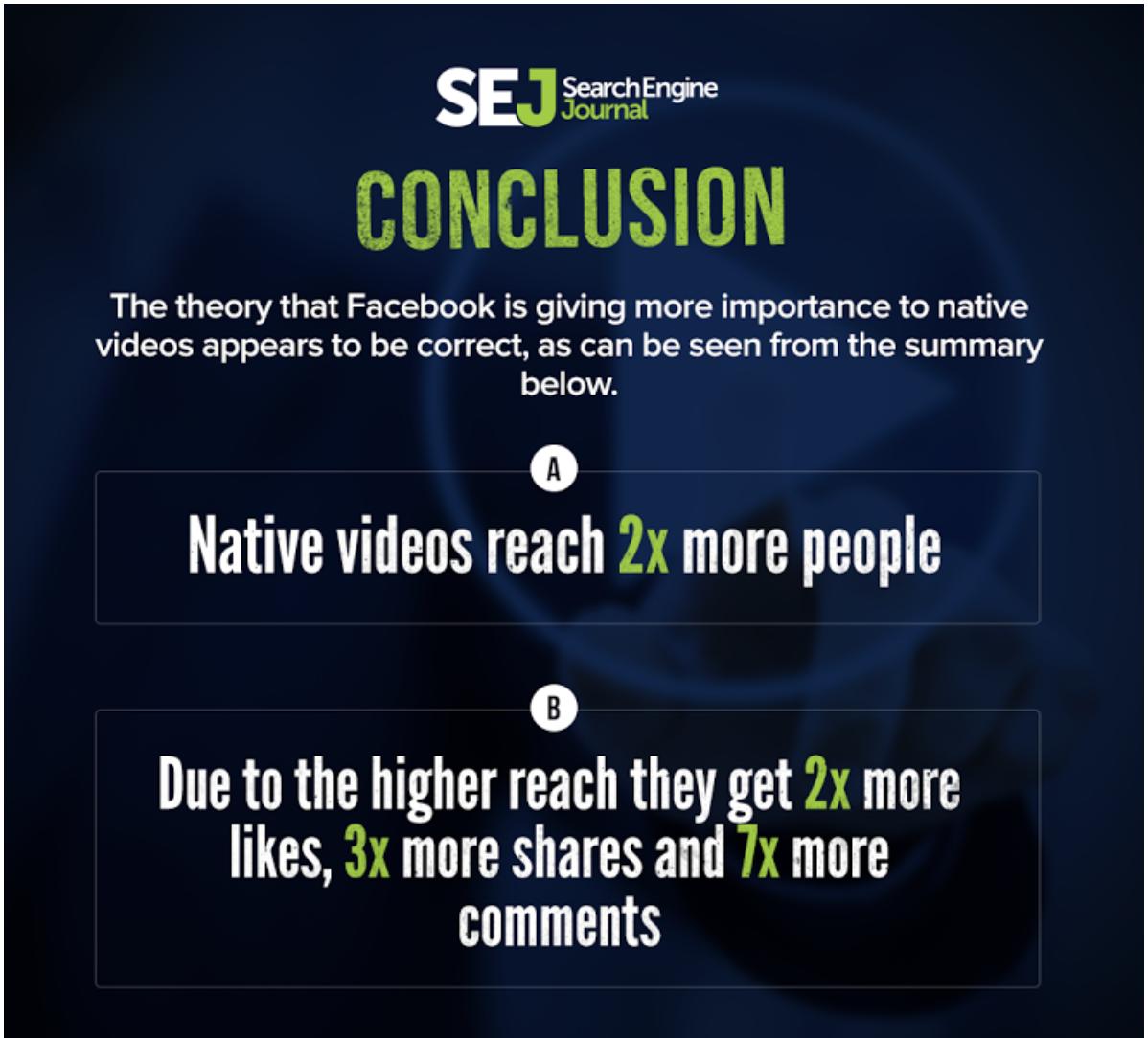 "facebook organic reach native videos have a wider reach"" width=""599"" height=""542"