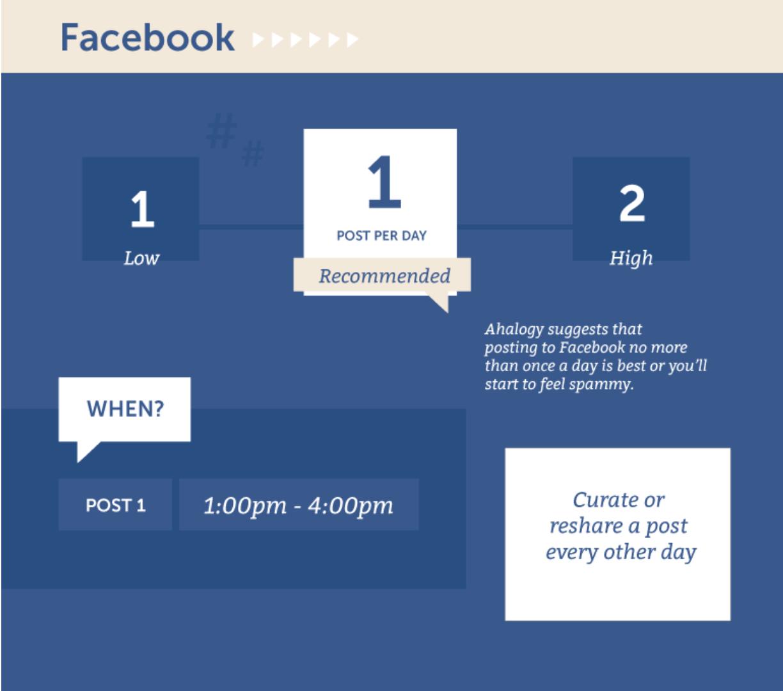 "facebook organic reach how often to post"" width=""612"" height=""540"