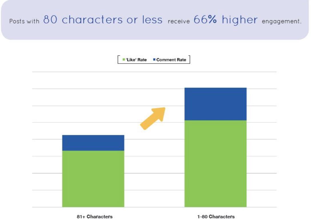"facebook organic reach fewer characters "" width=""546"" height=""388"