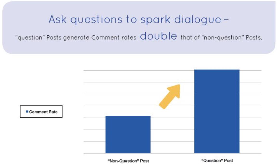 "facebook organic reach ask questions. "" width=""575"" height=""343"
