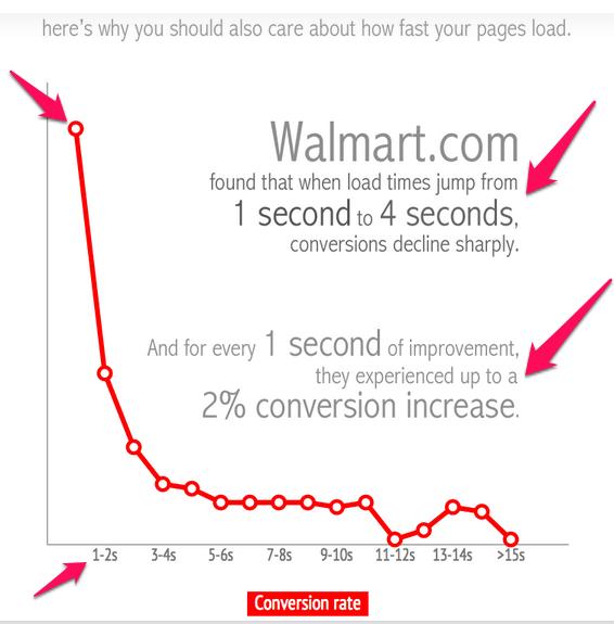 mejorar el ranking de Google de la importancia de la velocidad del sitio