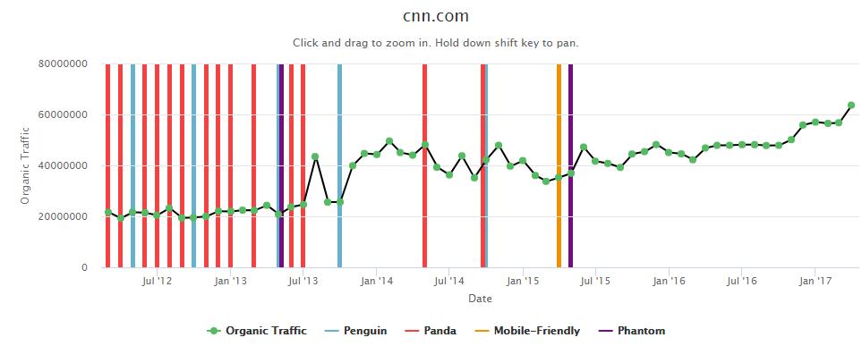 """Mejorar el tráfico de ejemplo de clasificación de Google cnn.com """"width ="""" 700 """"height ="""" 275"""