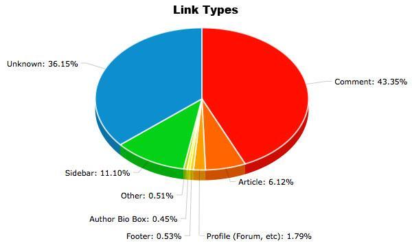 mejorar el ranking de google evitar sanciones de google comprender los tipos de enlaces