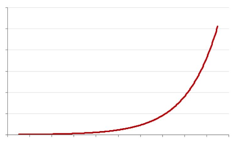 tabla de curvas exponenciales