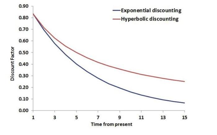 Actualización hiperbólica vs actualización exponencial