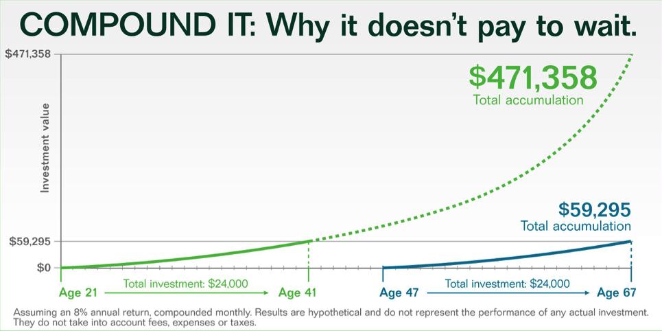 gráfico que muestra el efecto del descuento hiperbólico en los ahorros para la jubilación