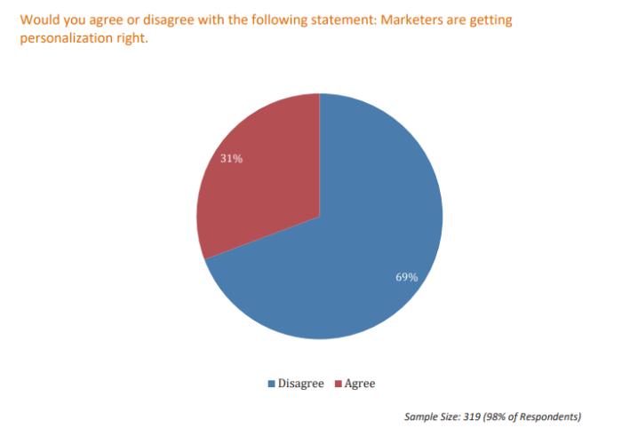 ¿Los especialistas en marketing obtienen personalización? Guía gráfica de despersonalización adecuada