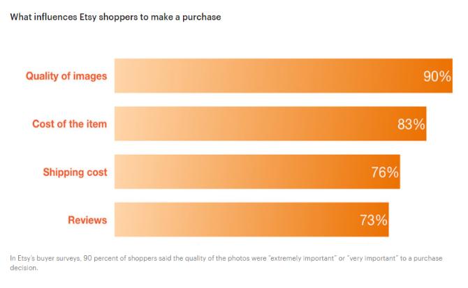 Etsy SEO: lo que hace que los compradores de Etsy compren