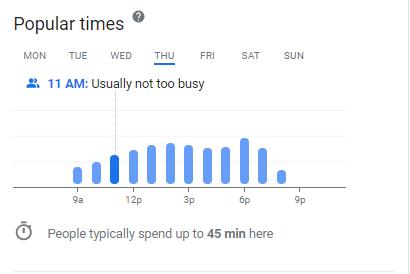 Gráfico que muestra los datos de la lista de empresas: los tiempos de mayor actividad en una biblioteca y el tiempo promedio que se pasa allí