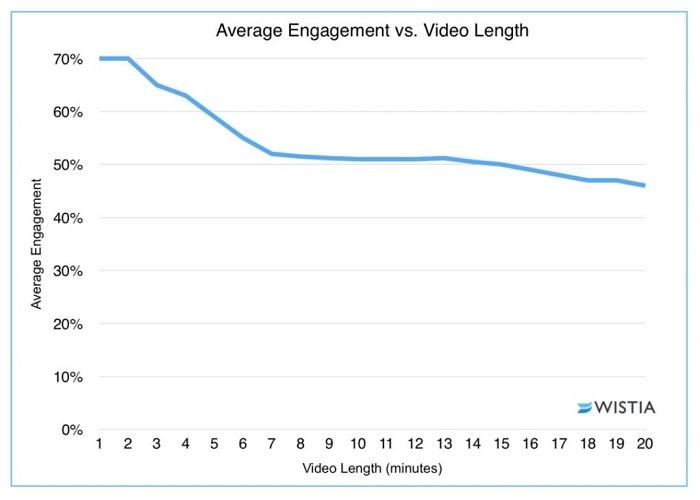 incrustar videos - participación de la duración del video
