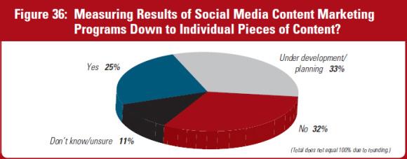 El marketing de contenidos mide los resultados del marketing en redes sociales.