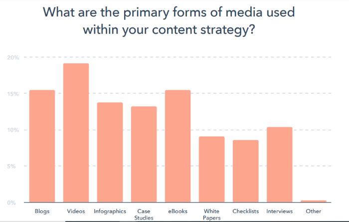 marketing de contenidos en 2020 principal gráfico de medios