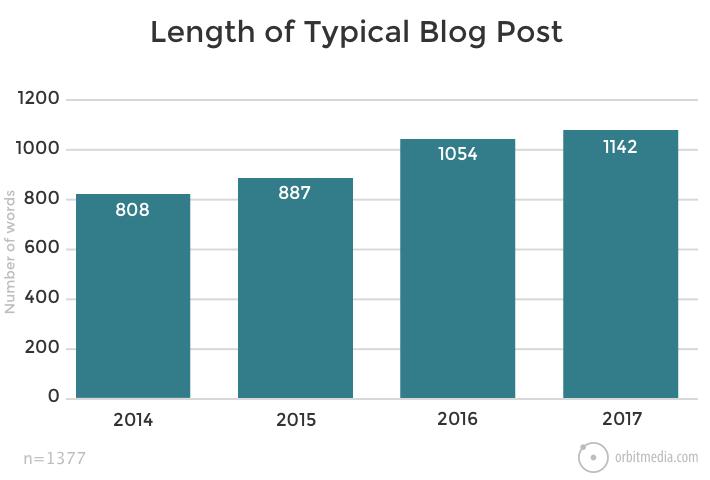 marketing de contenidos la longitud de una publicación de blog típica aumentando