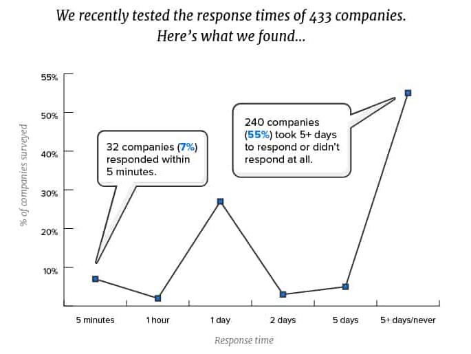 Gráfico de inbound marketing de la deriva del tiempo de respuesta.