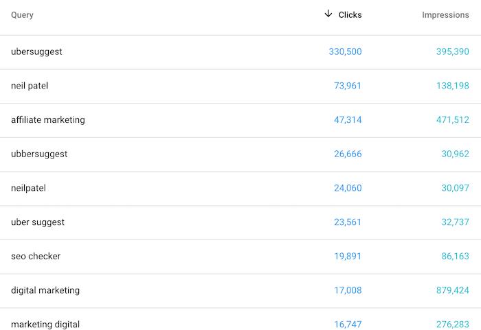 las palabras clave de la consola de búsqueda dominan Google