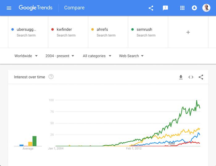 tendencias de google cómo dominar google