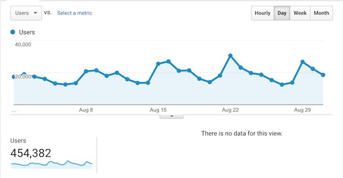 el tráfico de agosto domina google