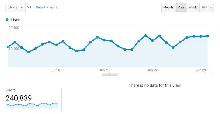 Marca de tráfico de junio para las clasificaciones de Google