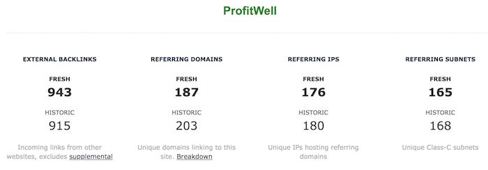 guía de profitwell para dominar google