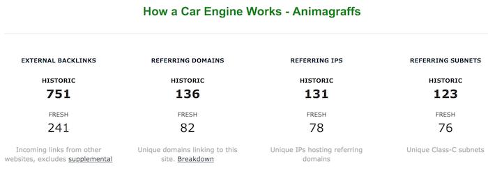 gremio de backlinks de automóviles para dominar Google