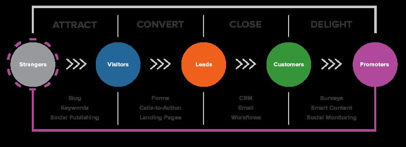 ¿Qué es lo visual del inbound marketing?