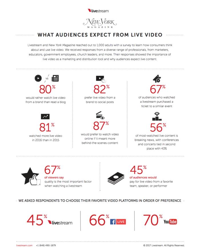 estadísticas de la revista new york sobre transmisiones en vivo guía principal de youtube