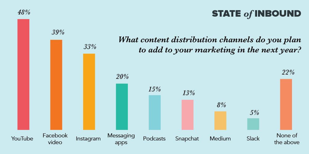canales de distribución de contenido marketing de contenidos