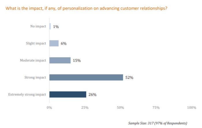 despersonalizar las estadísticas de marketing sobre personalización