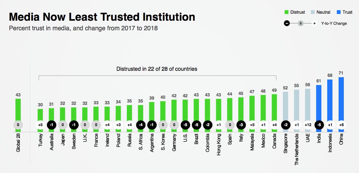 confianza pública en los medios de comunicación de diferentes países, lo que demuestra por qué la promoción de la marca es importante incluso para las empresas de saas