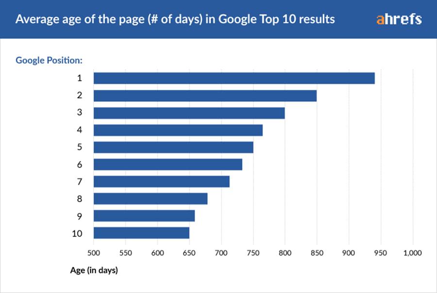 Guía de clasificación por edades para las páginas de Google mejor clasificadas